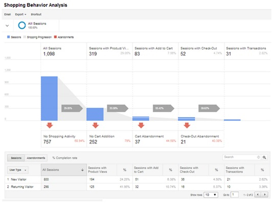 ecommerce-ameliore-google-analytics