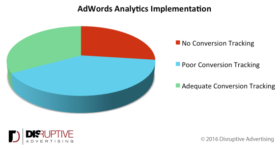 adwords-analytics-implementation-e1459987788811