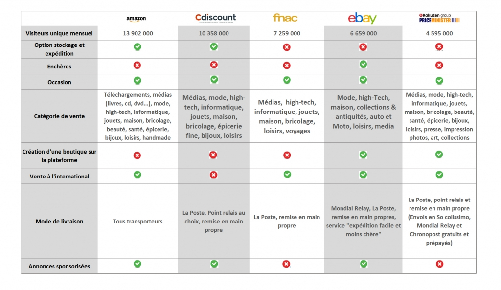 comparatif-marketplaces