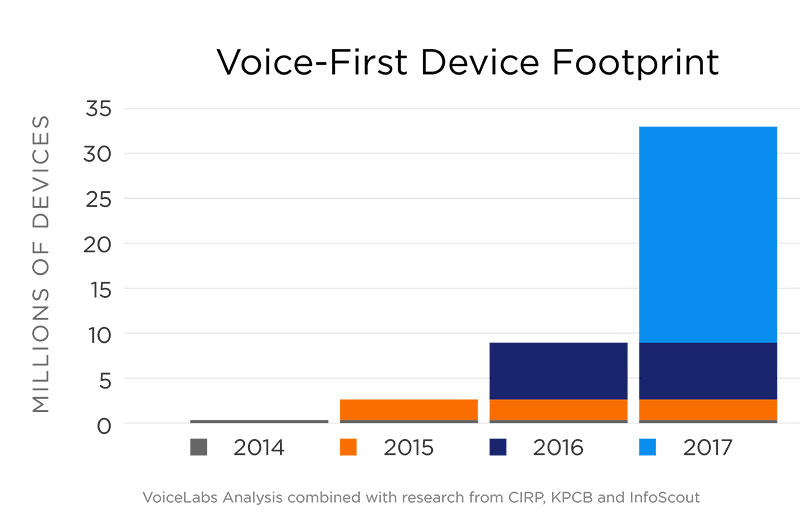 google-voice-search-device-footprint