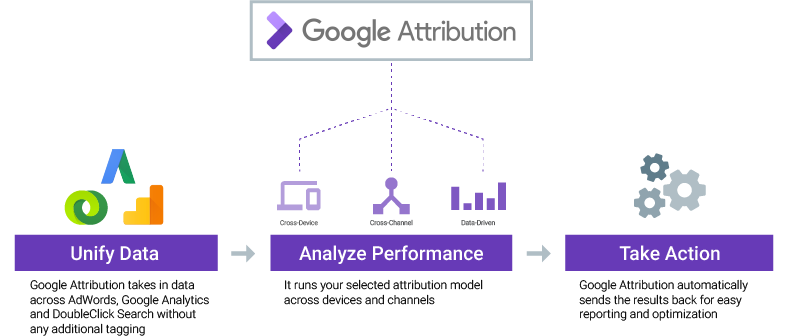 google-attribution