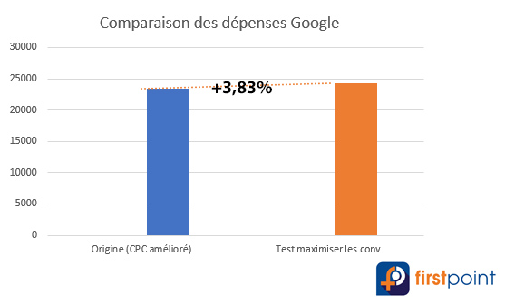 dépenses-Google